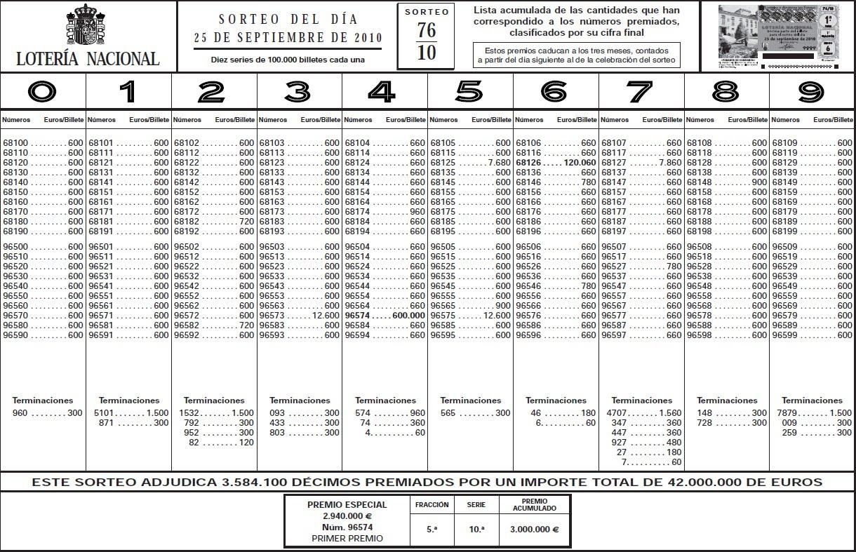 lista de sorteo loteria nacional: