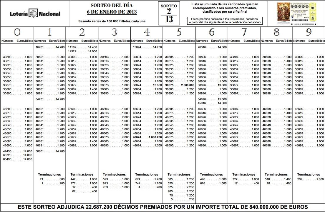 lista oficial loteria navidad: